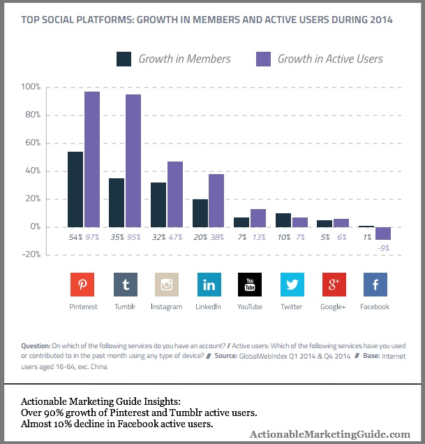 Social Media Behavior in 2015 based on network growth