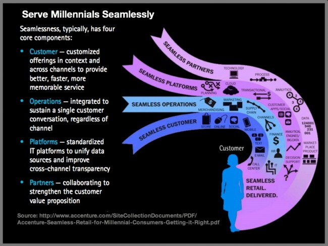 How To Serve Millennials Seamlessly-2013-Chart-Accenture