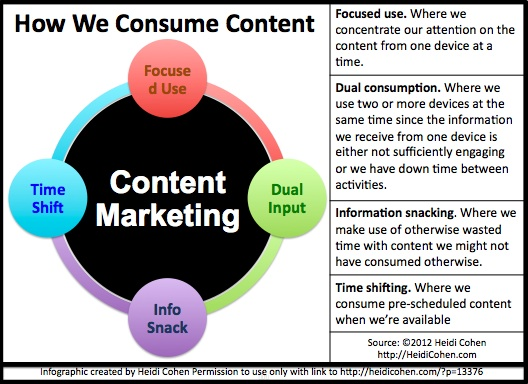 Content Marketing-4 types of consumption -INFOGRAPHIC by Heidi Cohen