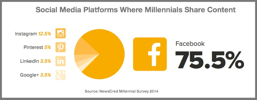 Millennial Content Sharing on Social Media-Chart-2014-NewsCred