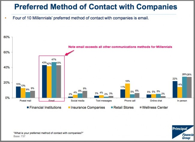 Millennial Preferred Method of Company Contact-Chart-2015-Principal Financial Group