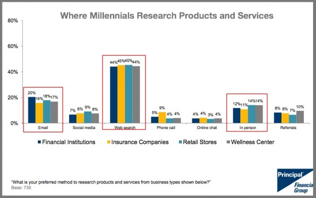 Millennials Research Purchases-2015-Chart-Principal Financial Group