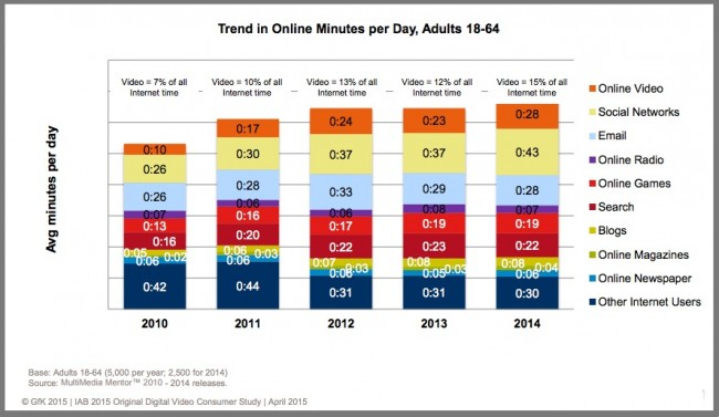 US Media Consumption Online