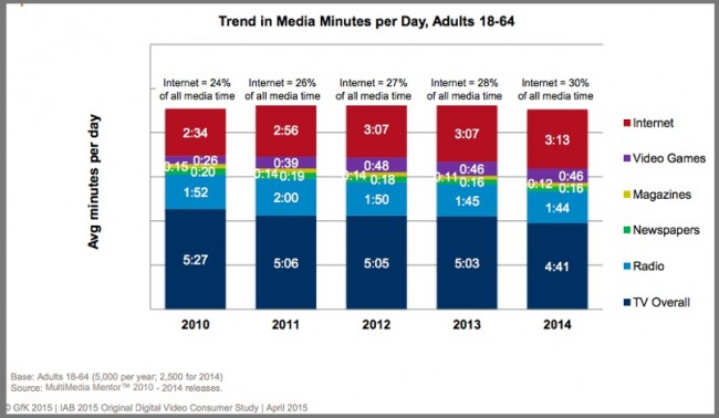 US Media Usage by Device
