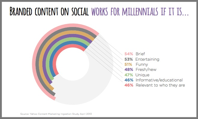 millennial Content-Marketing-Chart - Yahoo