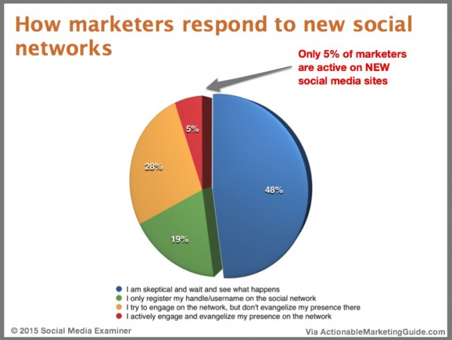 New Social Media Networks-Chart-Social Media Examiner-2015