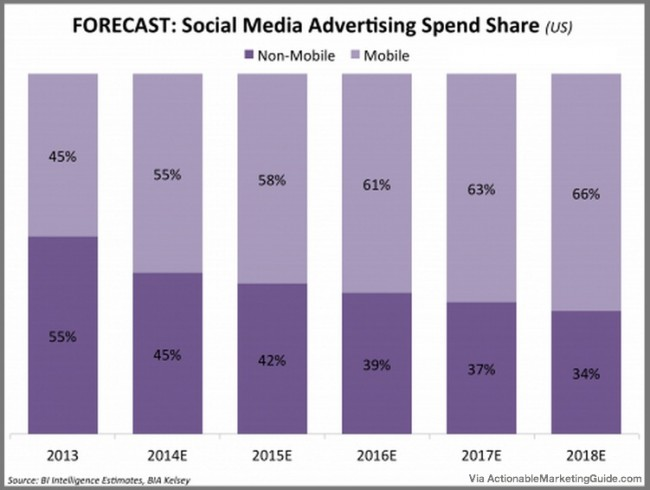 Social Media Advertising Spending Growth - Business Insider-1