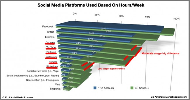 Social media 40 hours per week vs 5 hours per week