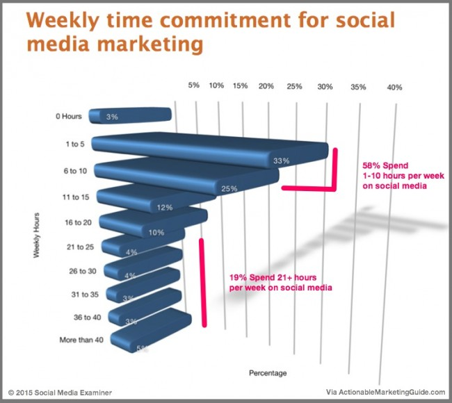 Most effective social media marketers based on time