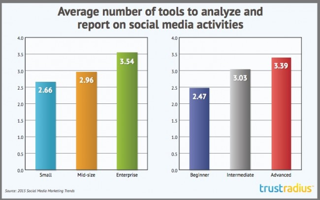 Average number of social media tools used-research-chart-2015-Trust Radius