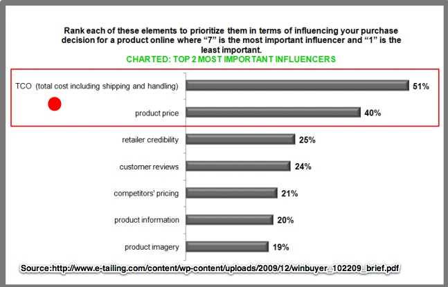 Customers shopping factor-Chart-etailing