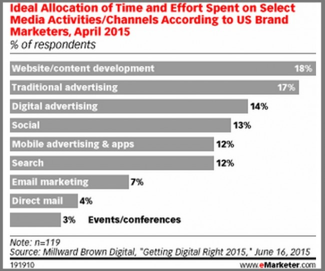 Time Spent on Media Activites-2015-MillwardBrown-eMarketer