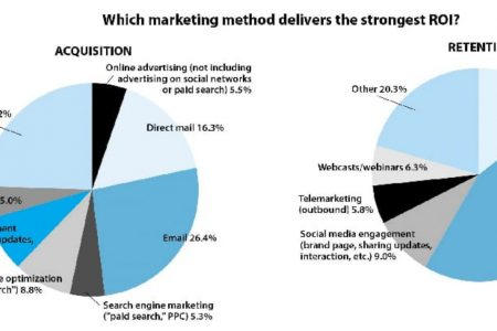 What digital marketing strategies generate more ROI?